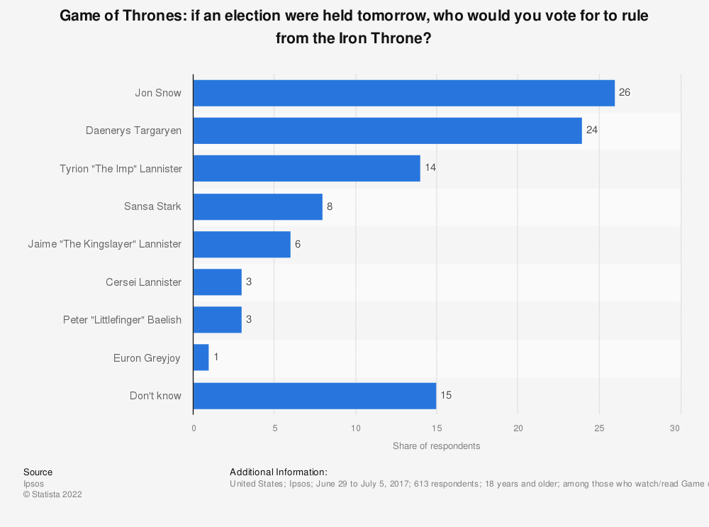 Statistic: Game of Thrones: if an election were held tomorrow, who would you vote for to rule from the Iron Throne? | Statista
