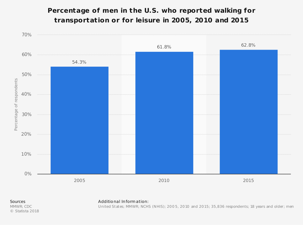 Statistic: Percentage of men in the U.S. who reported walking for transportation or for leisure in 2005, 2010 and 2015 | Statista