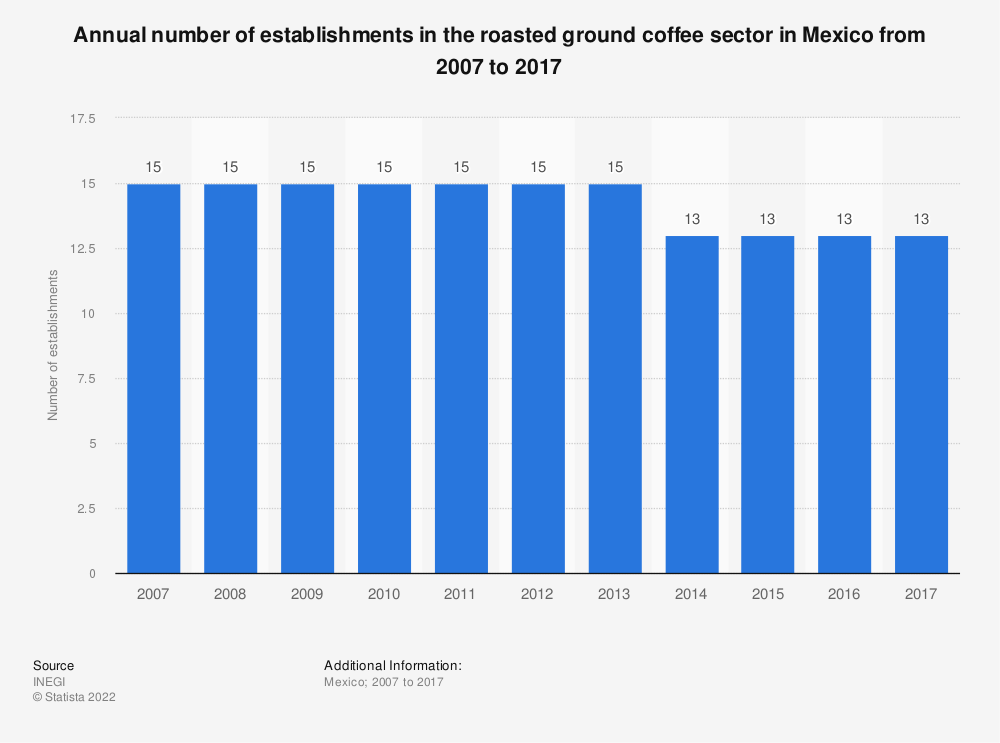 Statistic: Annual number of establishments in the roasted ground coffee sector in Mexico from 2007 to 2017 | Statista