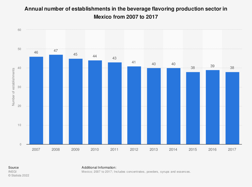 Statistic: Annual number of establishments in the beverage flavoring production sector in Mexico from 2007 to 2017 | Statista