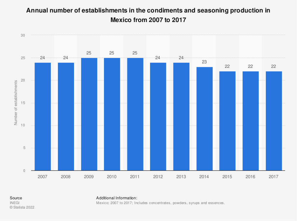Statistic: Annual number of establishments in the condiments and seasoning production in Mexico from 2007 to 2017 | Statista
