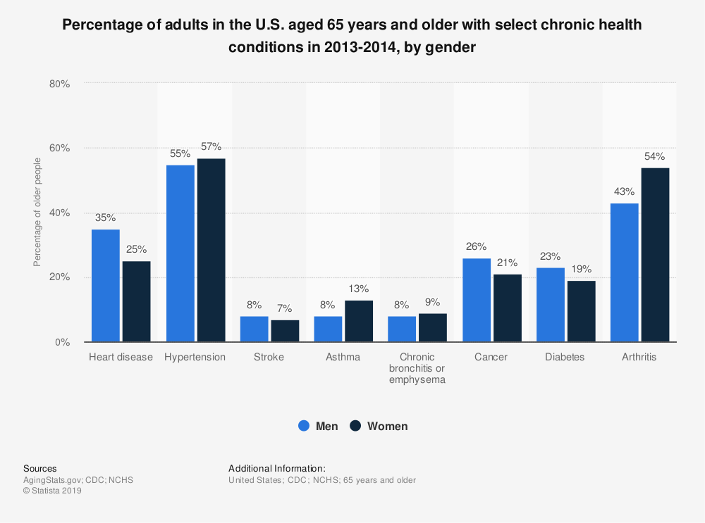 Statistic: Percentage of adults in the U.S. aged 65 years and older with select chronic health conditions in 2013-2014, by gender | Statista