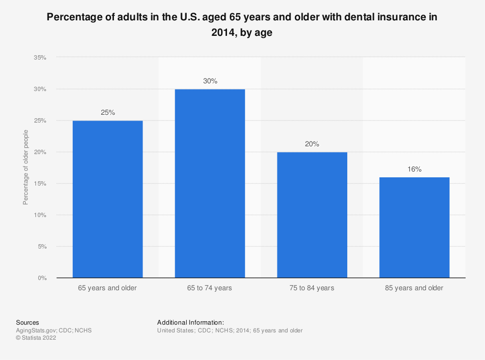 Statistic: Percentage of adults in the U.S. aged 65 years and older with dental insurance in 2014, by age | Statista
