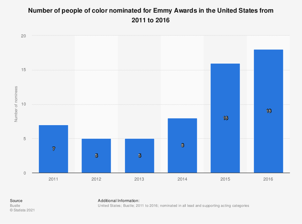 Statistic: Number of people of color nominated for Emmy Awards in the United States from 2011 to 2016 | Statista