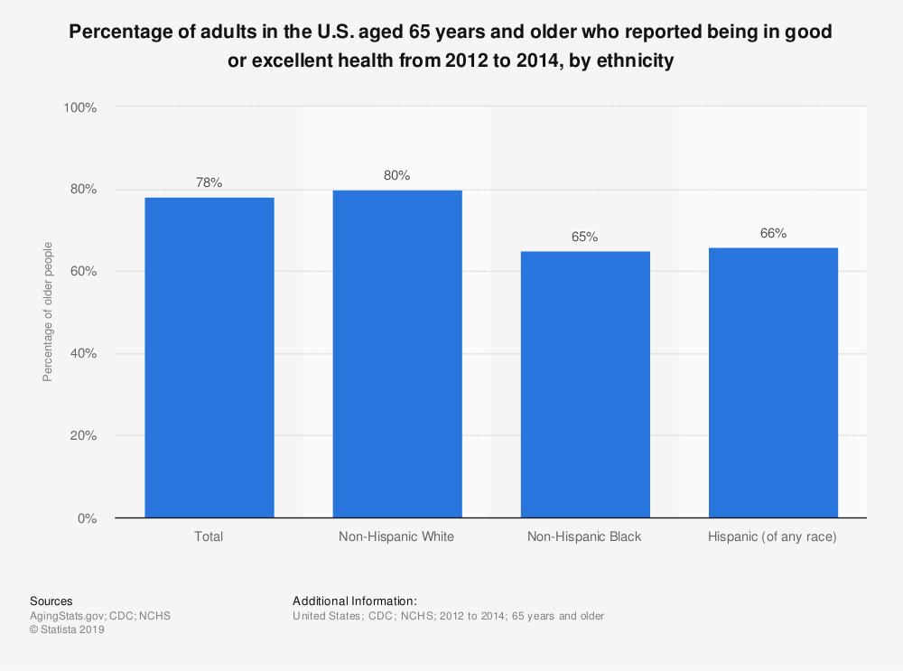 Statistic: Percentage of adults in the U.S. aged 65 years and older who reported being in good or excellent health from 2012 to 2014, by ethnicity | Statista