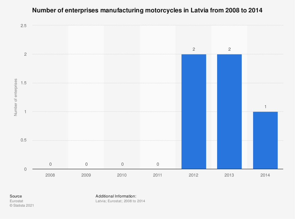 Statistic: Number of enterprises manufacturing motorcycles in Latvia from 2008 to 2014 | Statista