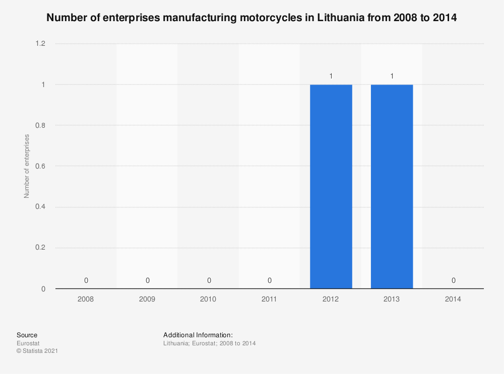 Statistic: Number of enterprises manufacturing motorcycles in Lithuania from 2008 to 2014 | Statista