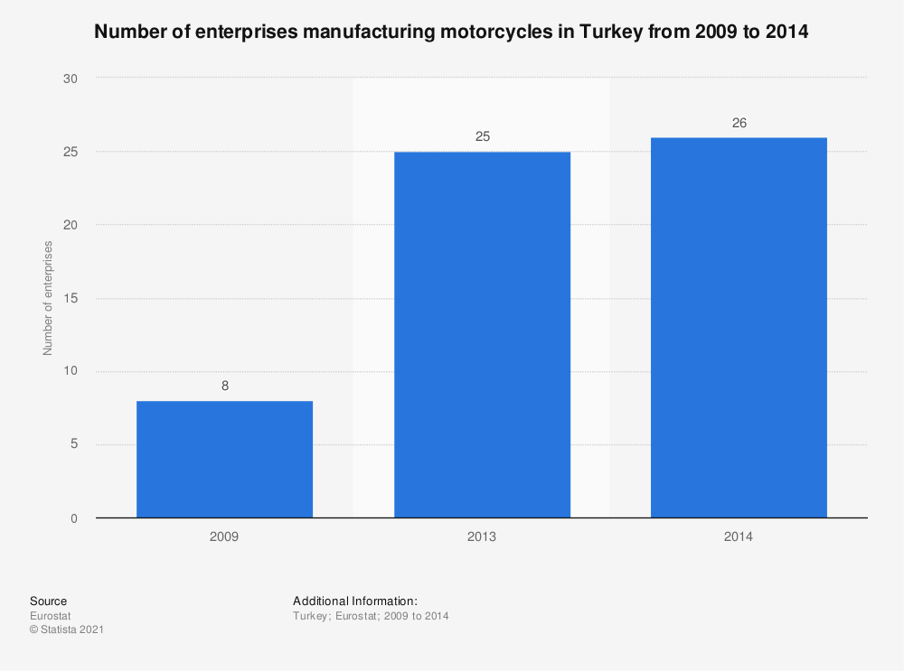 Statistic: Number of enterprises manufacturing motorcycles in Turkey from 2009 to 2014 | Statista