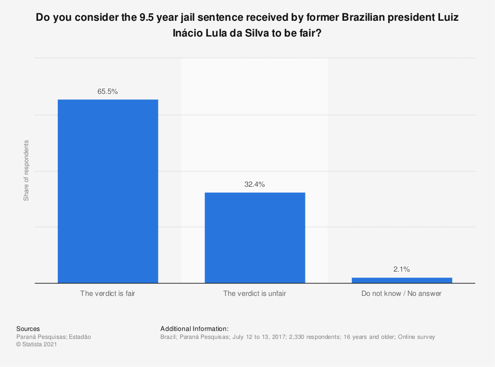 Statistic: Do you consider the 9.5 year jail sentence received by former Brazilian president Luiz Inácio Lula da Silva to be fair? | Statista