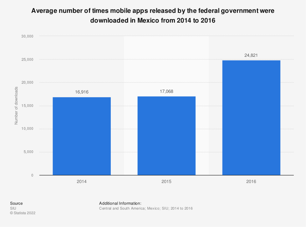 Statistic: Average number of times mobile apps released by the federal government were downloaded in Mexico from 2014 to 2016 | Statista