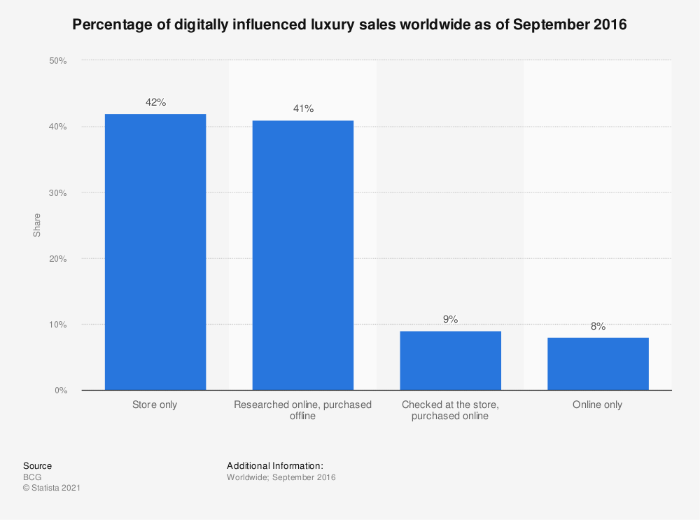 Statistic: Percentage of digitally influenced luxury sales worldwide as of September 2016 | Statista