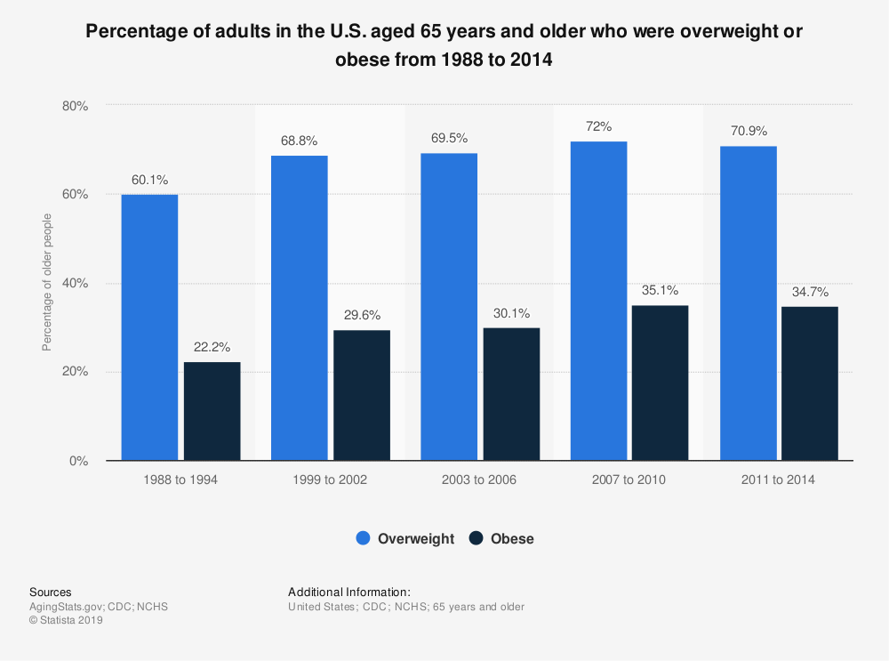 Statistic: Percentage of adults in the U.S. aged 65 years and older who were overweight or obese from 1988 to 2014 | Statista