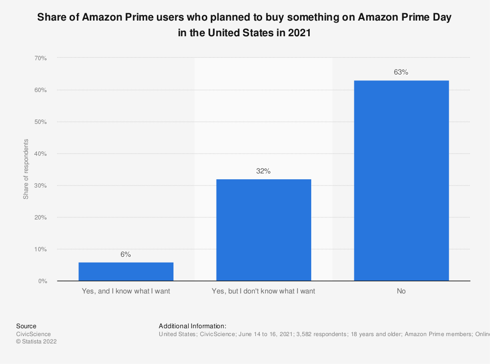 Statistic: Do you plan to purchase anything during Amazon Prime Day 2019?  | Statista