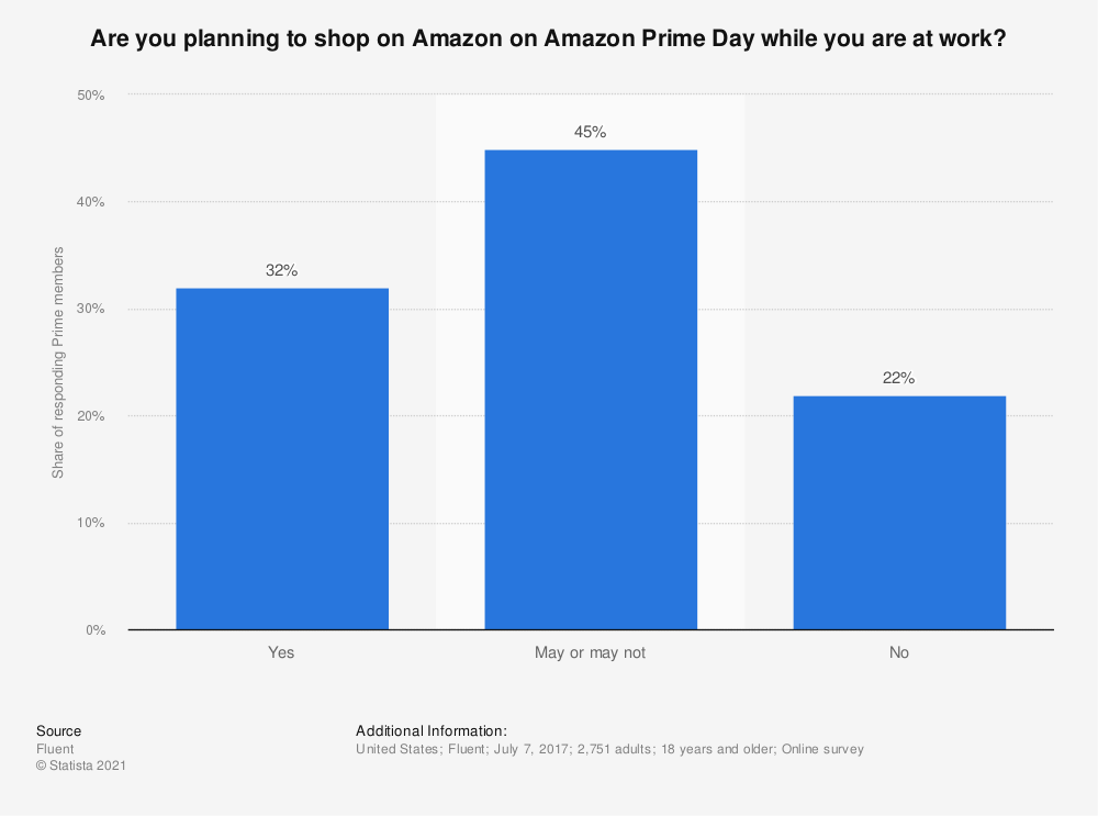 Statistic: Are you planning to shop on Amazon on Amazon Prime Day while you are at work? | Statista