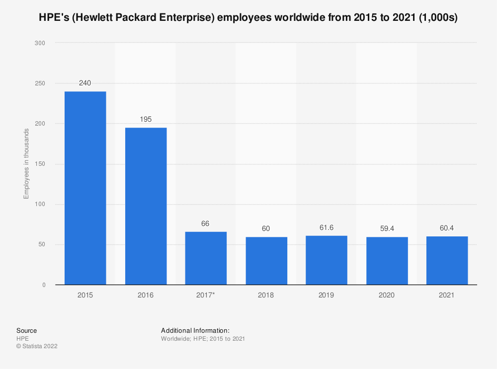 Statistic: HPE's (Hewlett Packard Enterprise) employees worldwide from 2015 to 2018 (1,000s) | Statista