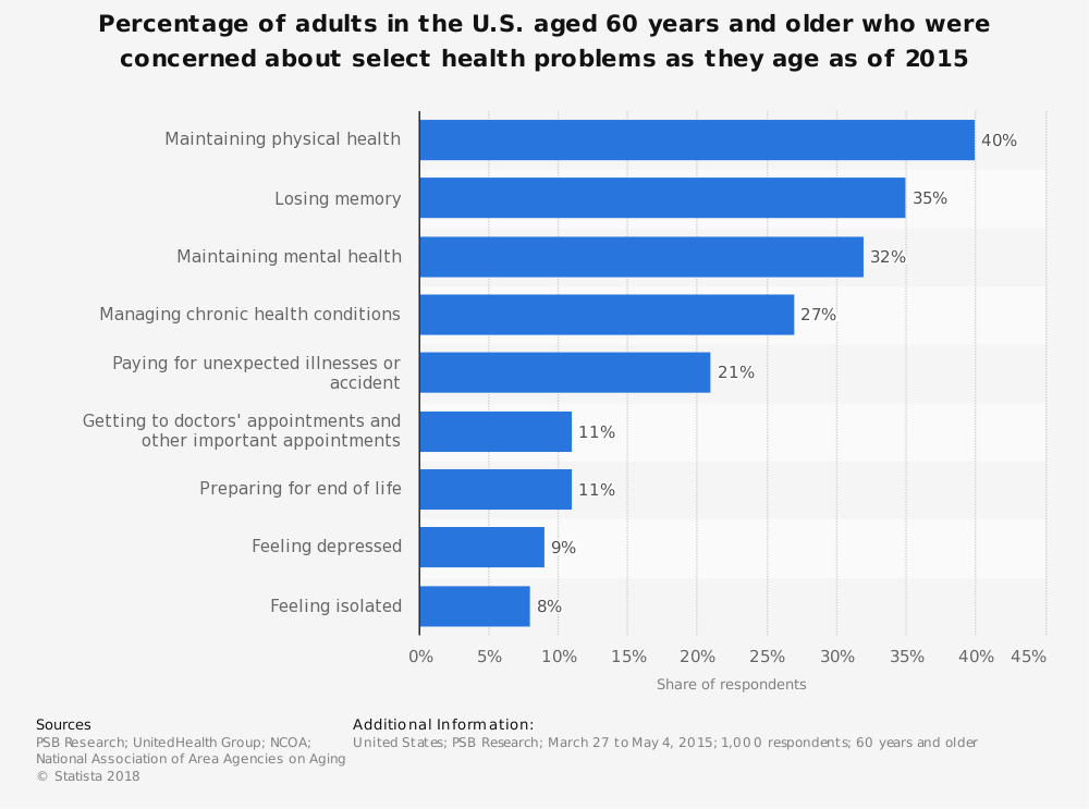Statistic: Percentage of adults in the U.S. aged 60 years and older who were concerned about select health problems as they age as of 2015 | Statista