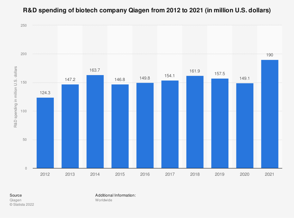 Statistic: R&D spending of biotech company Qiagen from 2012 to 2018 (in million U.S. dollars)   Statista
