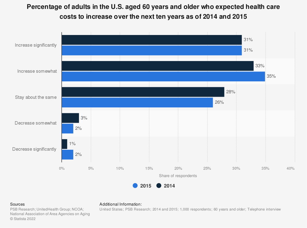 Statistic: Percentage of adults in the U.S. aged 60 years and older who expected health care costs to increase over the next ten years as of 2014 and 2015 | Statista
