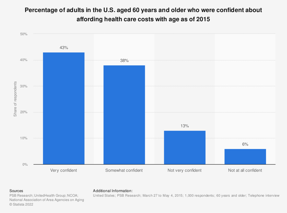 Statistic: Percentage of adults in the U.S. aged 60 years and older who were confident about affording health care costs with age as of 2015 | Statista