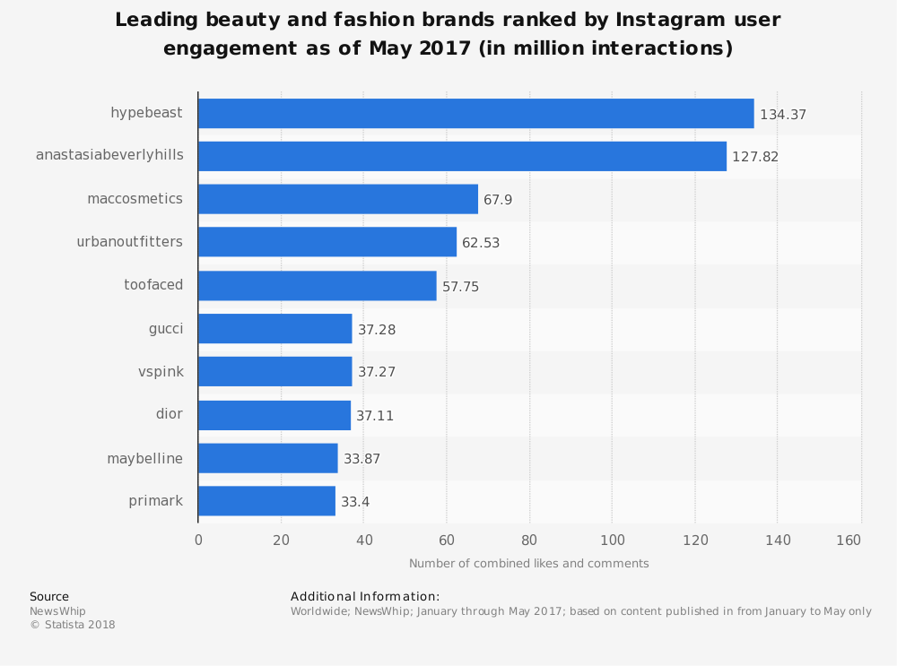 Statistic: Leading beauty and fashion brands ranked by Instagram user engagement as of May 2017 (in million interactions) | Statista