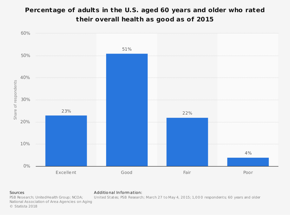 Statistic: Percentage of adults in the U.S. aged 60 years and older who rated their overall health as good as of 2015 | Statista