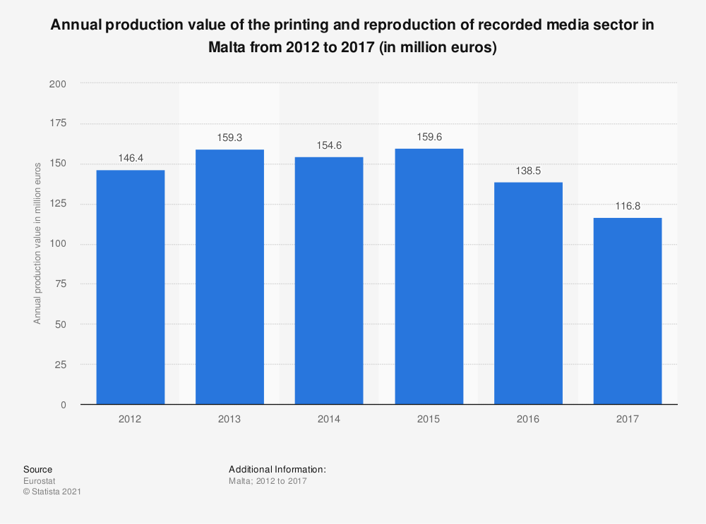 Statistic: Annual production value of the printing and reproduction of recorded media sector in Malta from 2012 to 2017 (in million euros) | Statista