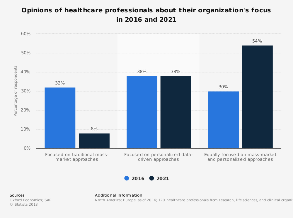 Statistic: Opinions of healthcare professionals about their organization's focus in 2016 and 2021 | Statista
