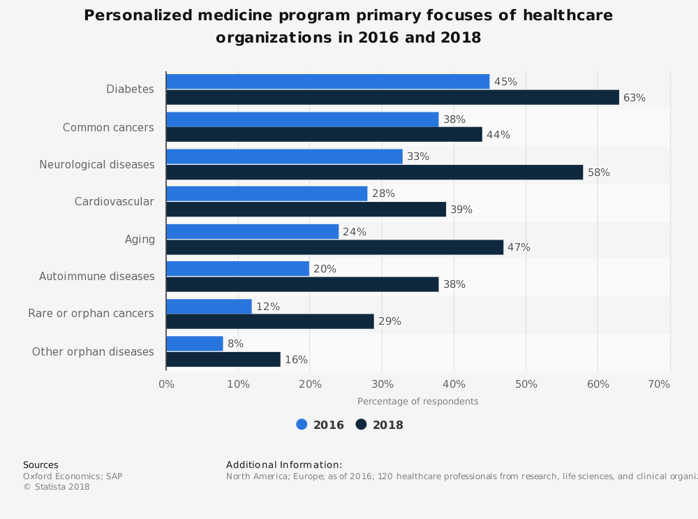 Statistic: Personalized medicine program primary focuses of healthcare organizations in 2016 and 2018 | Statista