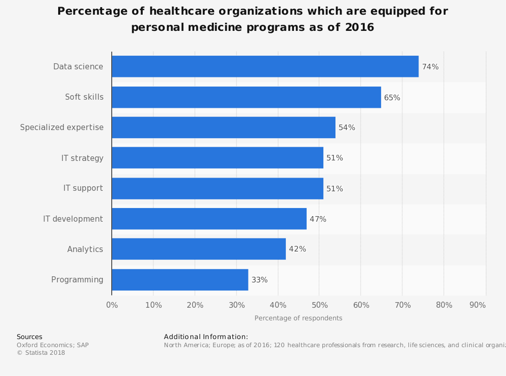Statistic: Percentage of healthcare organizations which are equipped for personal medicine programs as of 2016 | Statista