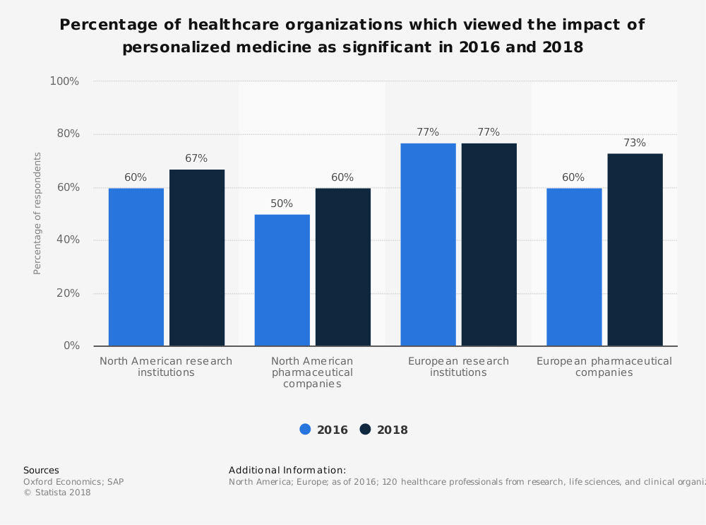 Statistic: Percentage of healthcare organizations which viewed the impact of personalized medicine as significant in 2016 and 2018 | Statista