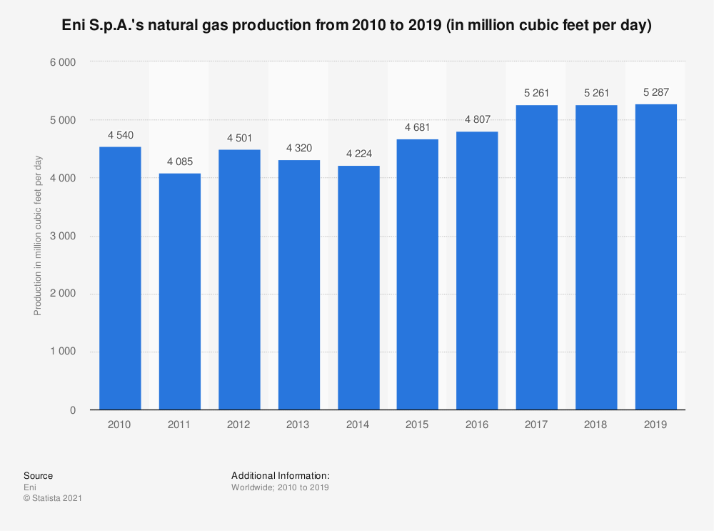 Statistic: Eni S.p.A.'s natural gas production from 2010 to 2019 (in million cubic feet per day) | Statista
