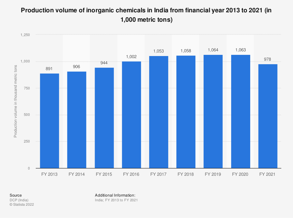 Statistic: Production volume of inorganic chemicals in India from FY 2013 to FY 2019 (in 1,000 metric tons)   Statista