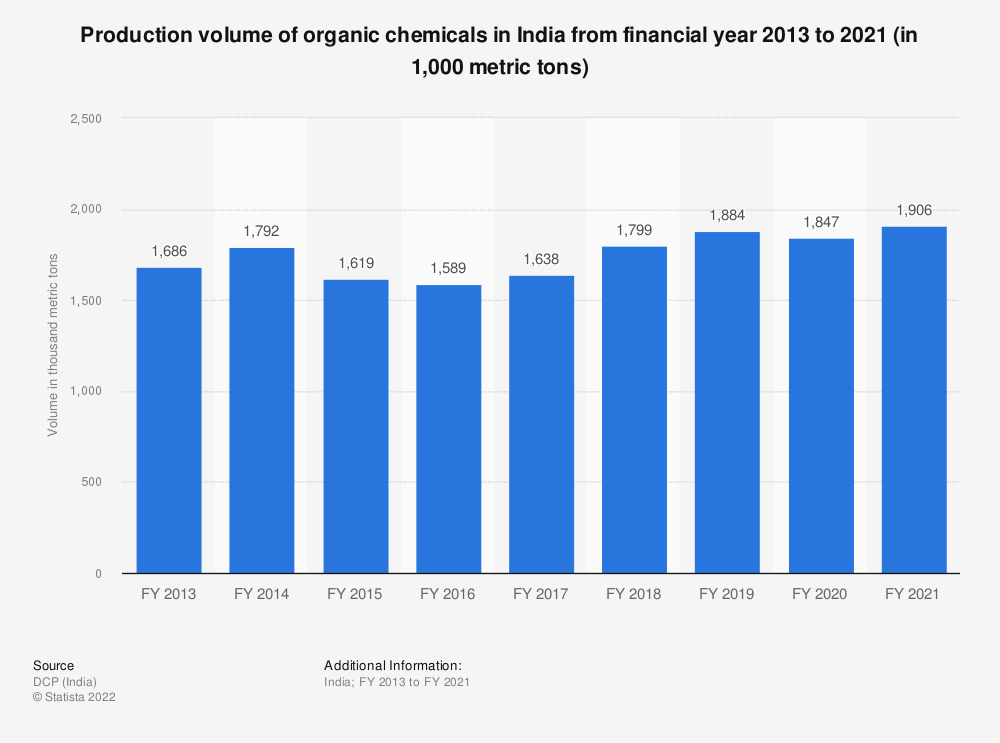 Statistic: Production volume of organic chemicals in India from FY 2013 to FY 2019 (in 1,000 metric tons) | Statista