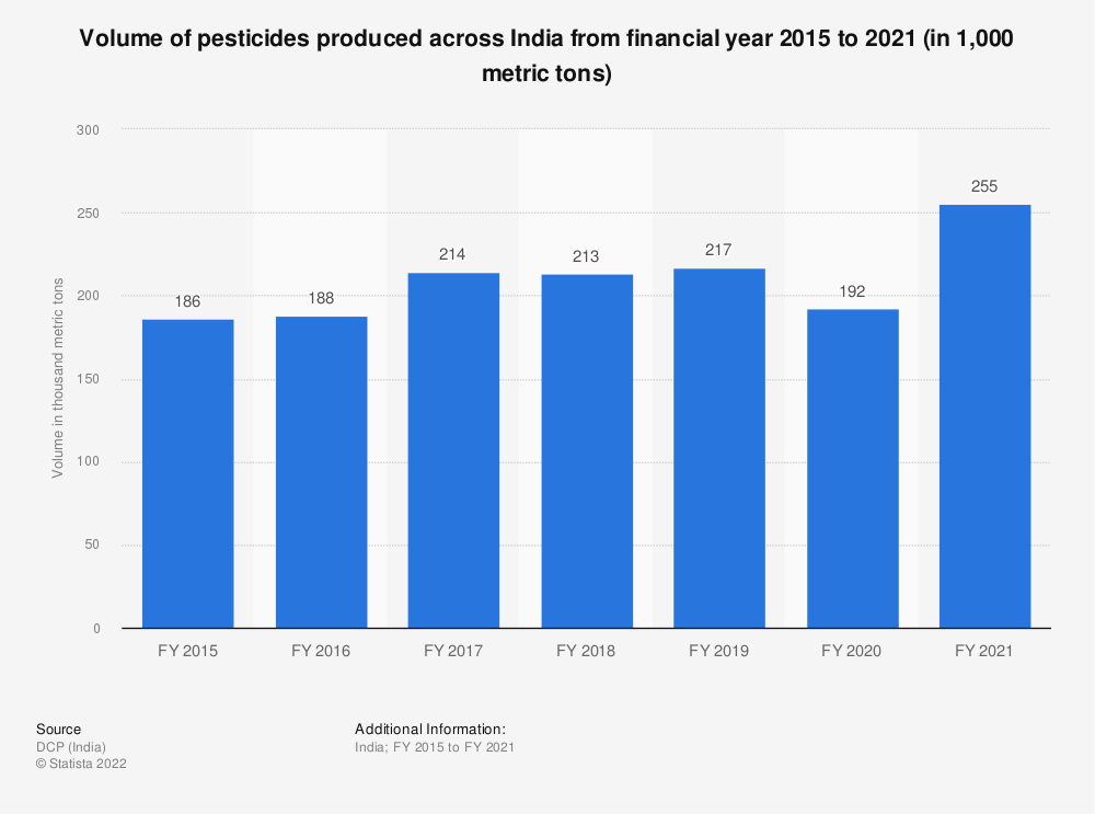 Statistic: Volume of pesticides produced across India from FY 2015 to FY 2019 (in 1,000 metric tons) | Statista