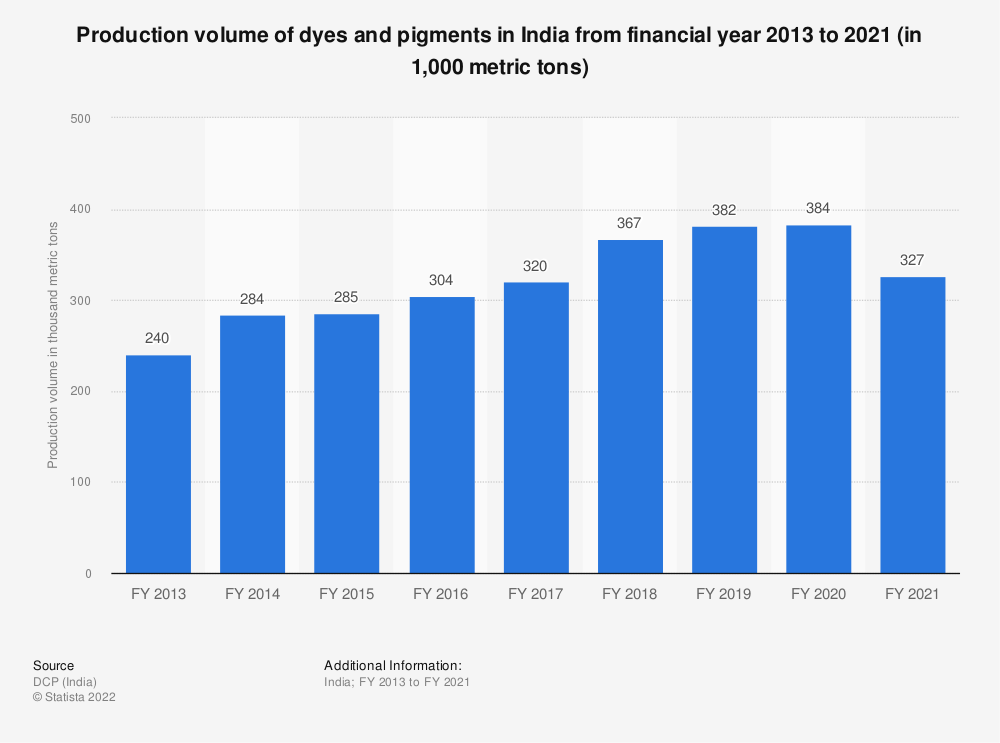 Statistic: Production volume of dyes and pigments in India from financial year 2013 to 2020 (in 1,000 metric tons) | Statista