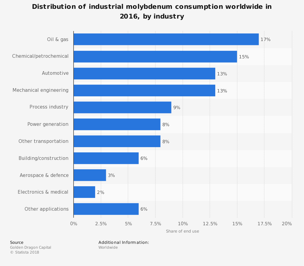 Statistic: Distribution of industrial molybdenum consumption worldwide in 2016, by industry | Statista