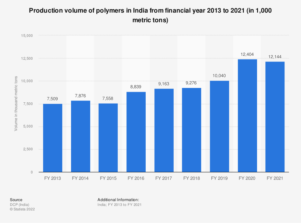 Statistic: Production volume of polymers in India from FY 2013 to FY 2019 (in 1,000 metric tons) | Statista