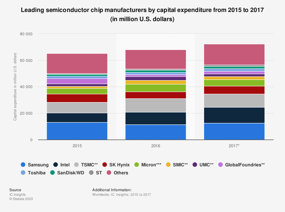Statistic: Leading semiconductor chip manufacturers by capital expenditure from 2015 to 2017 (in million U.S. dollars) | Statista