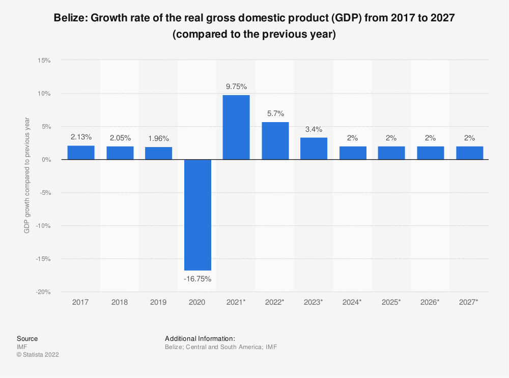 Statistic: Belize: Growth rate of the real gross domestic product (GDP) from 2014 to 2024 (compared to the previous year) | Statista