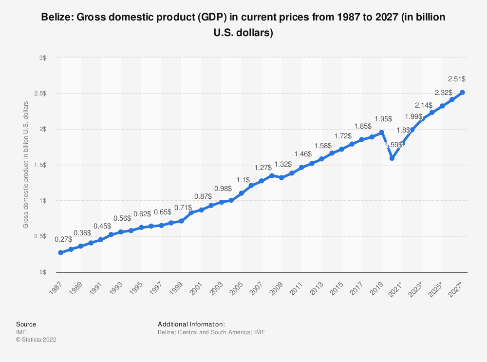 Statistic: Belize: Gross domestic product (GDP) in current prices from 1986 to 2026 (in billion U.S. dollars) | Statista