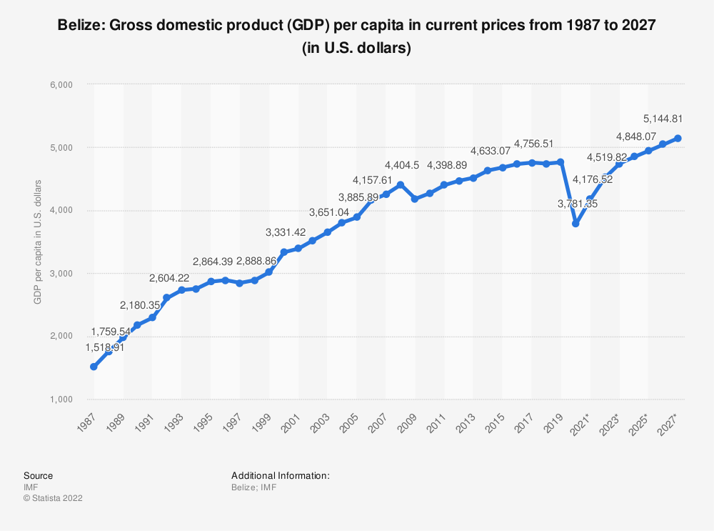 Statistic: Belize: Gross domestic product (GDP) per capita in current prices from 1984 to 2024 (in U.S. dollars) | Statista