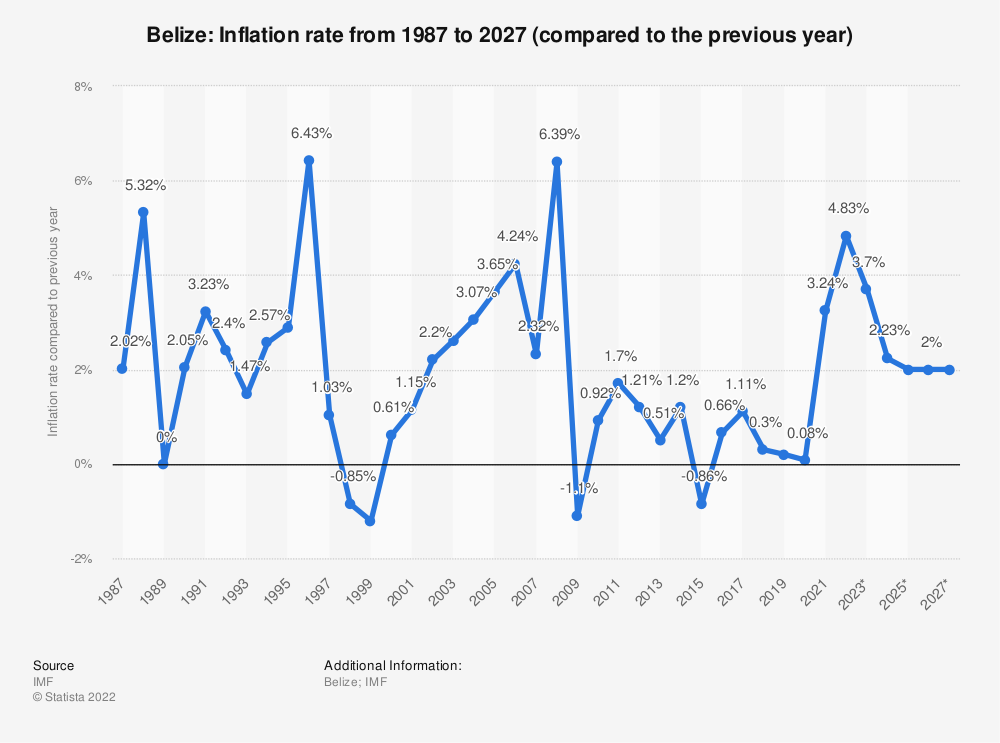 Statistic: Belize: Inflation rate from 2014 to 2024 (compared to the previous year) | Statista