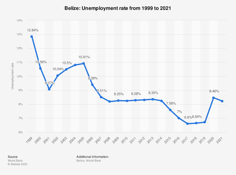 Statistic: Belize: Unemployment rate from 1999 to 2019 | Statista