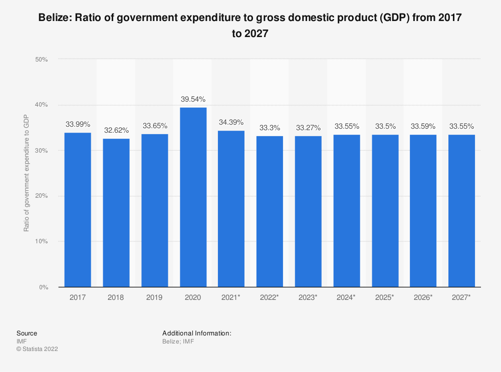 Statistic: Belize: Ratio of government expenditure to gross domestic product (GDP) from 2014 to 2024 | Statista