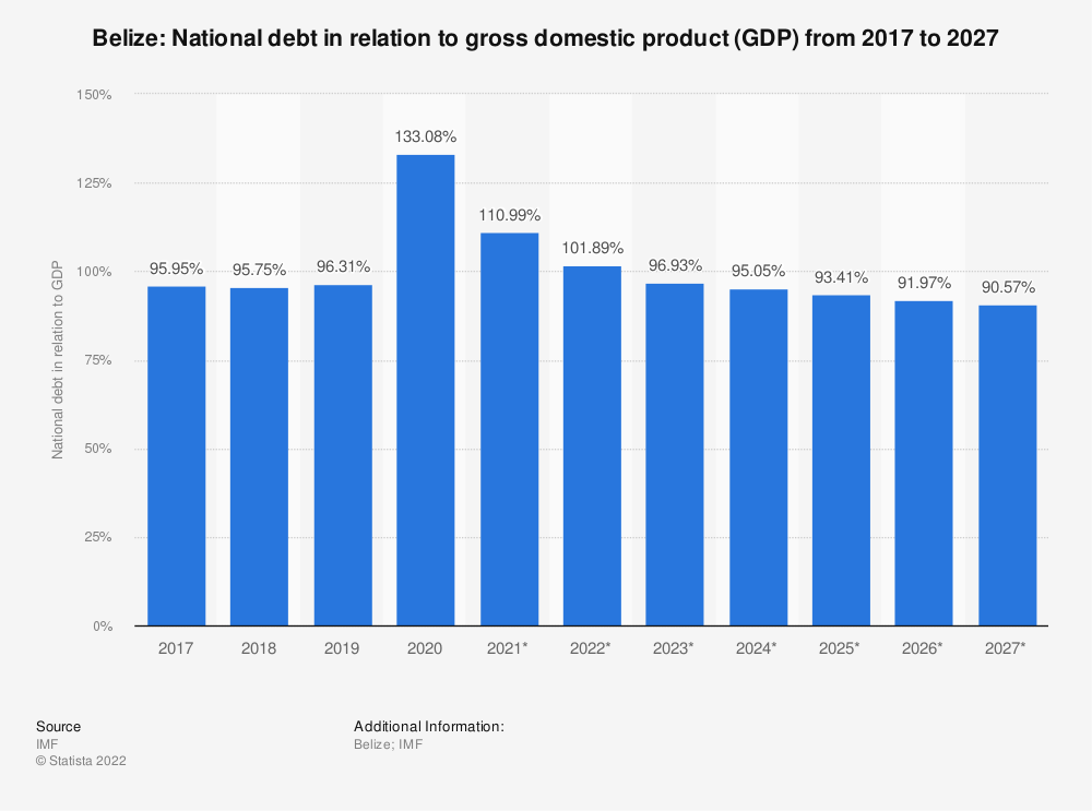 Statistic: Belize: National debt in relation to gross domestic product (GDP) from 2014 to 2024 | Statista
