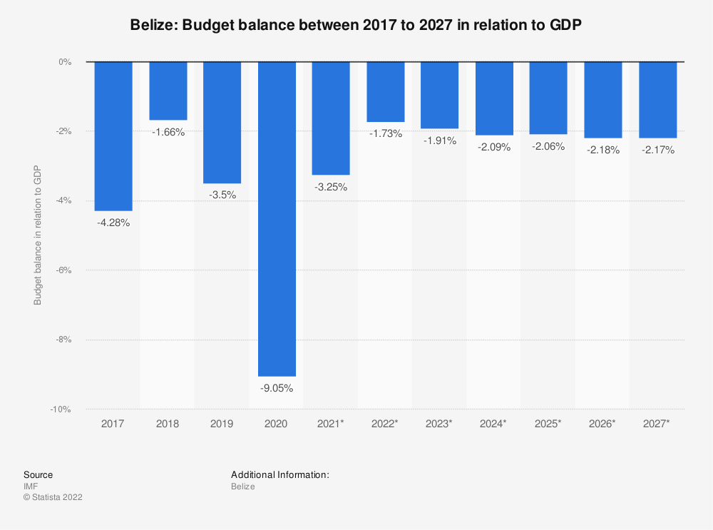 Statistic: Belize: Budget balance between 2014 to 2024 in relation to GDP | Statista