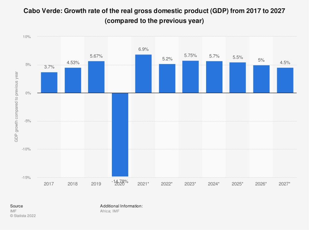 Statistic: Cabo Verde: Growth rate of the real gross domestic product (GDP) from 2015 to 2025 (compared to the previous year) | Statista