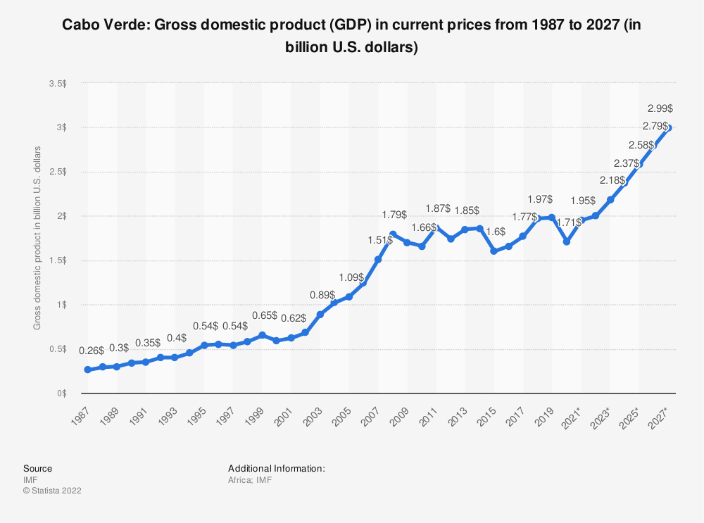 Statistic: Cabo Verde: Gross domestic product (GDP) in current prices from 1984 to 2021 (in billion international dollars) | Statista