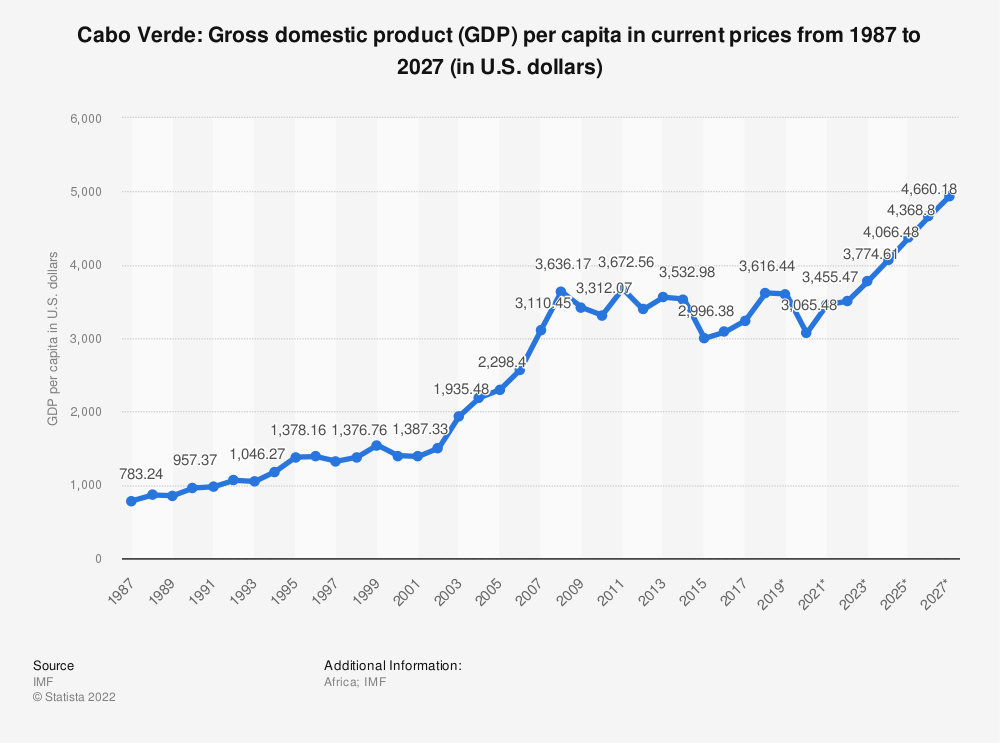 Statistic: Cabo Verde: Gross domestic product (GDP) per capita in current prices from 1984 to 2024 (in U.S. dollars) | Statista