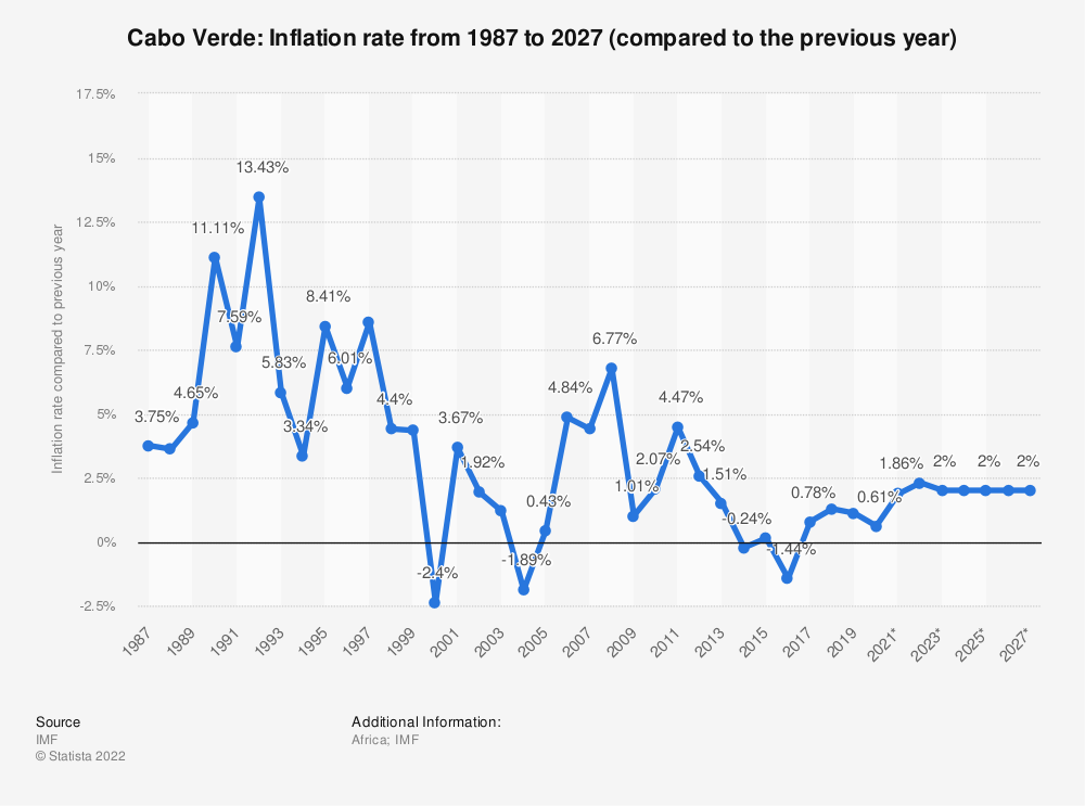 Statistic: Cabo Verde: Inflation rate from 1984 to 2024 (compared to the previous year) | Statista